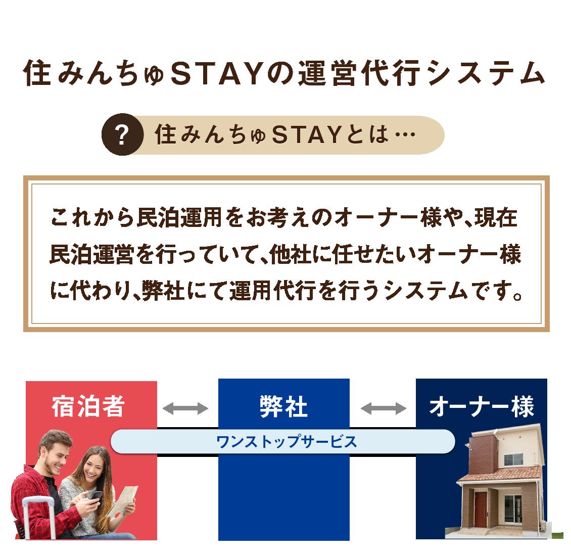 住みんちゅSTAYの運営代行システム,これから民泊運用をお考えのオーナー様や、現在民泊運営を行っていて他社に任せたいオーナー様に代わり、弊社にて運用代行を行うシステムです。ワンストップサービス